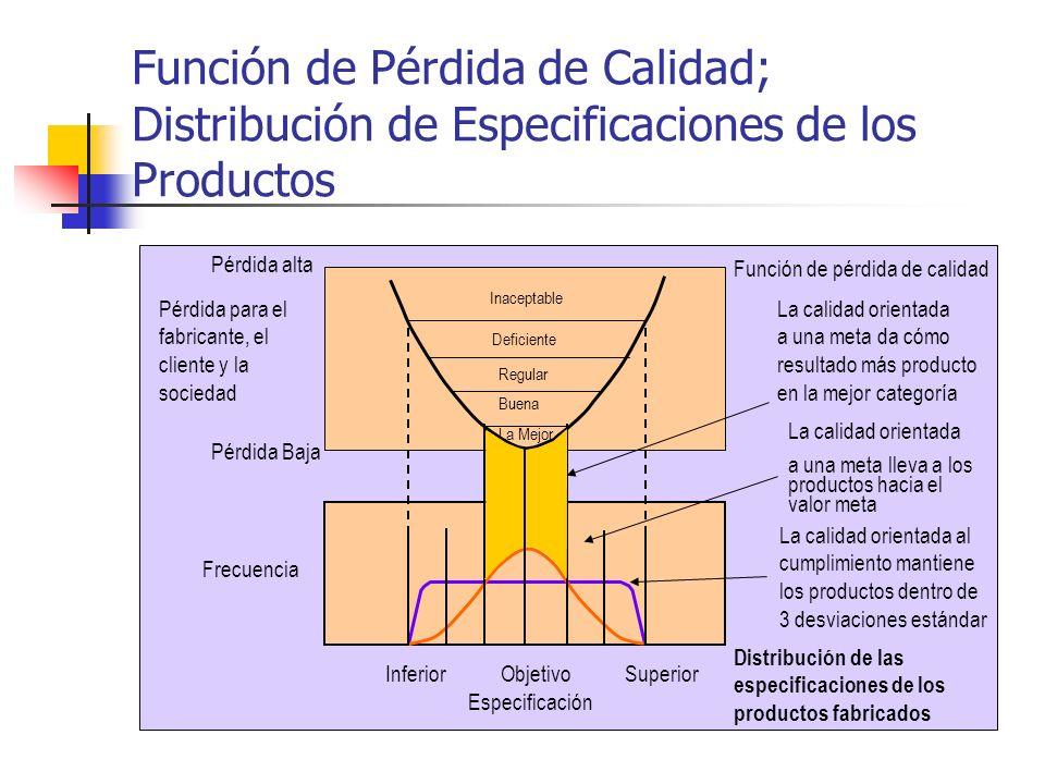 Función de Pérdida de Calidad; Distribución de Especificaciones de los Productos