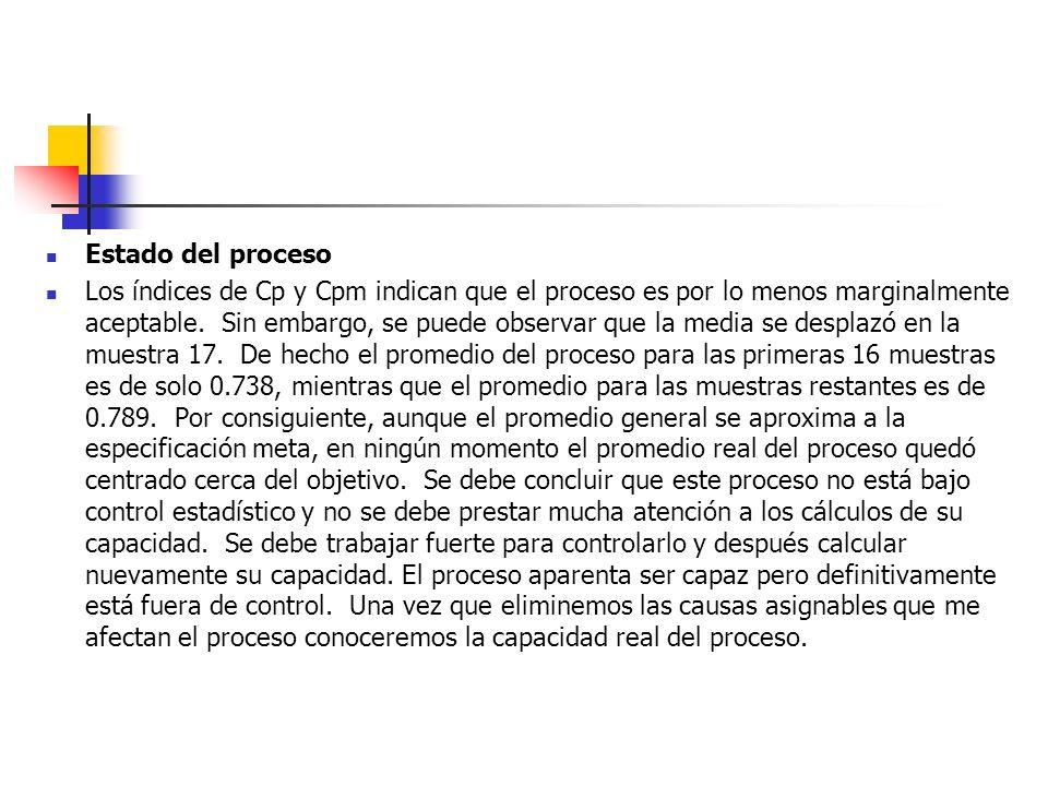 Estado del proceso
