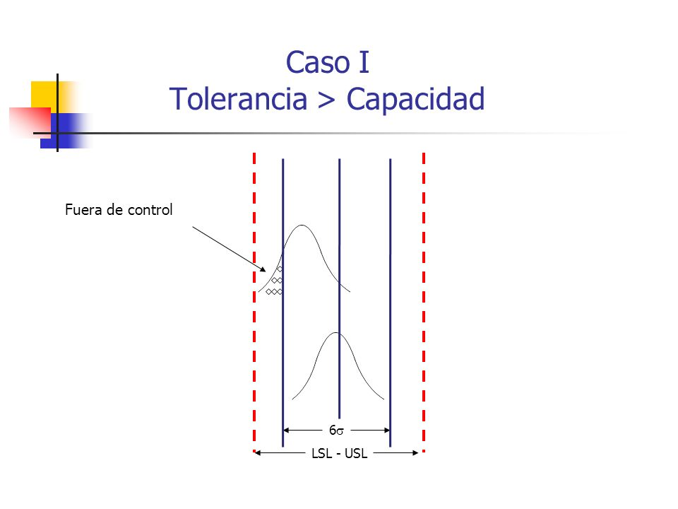 Caso I Tolerancia > Capacidad