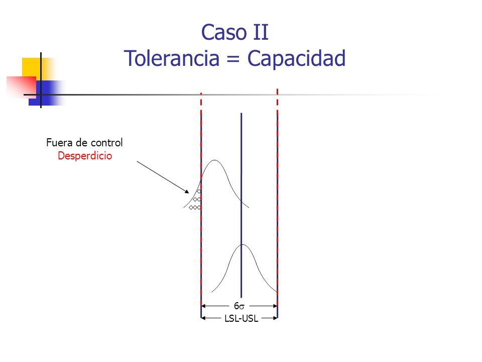 Caso II Tolerancia = Capacidad