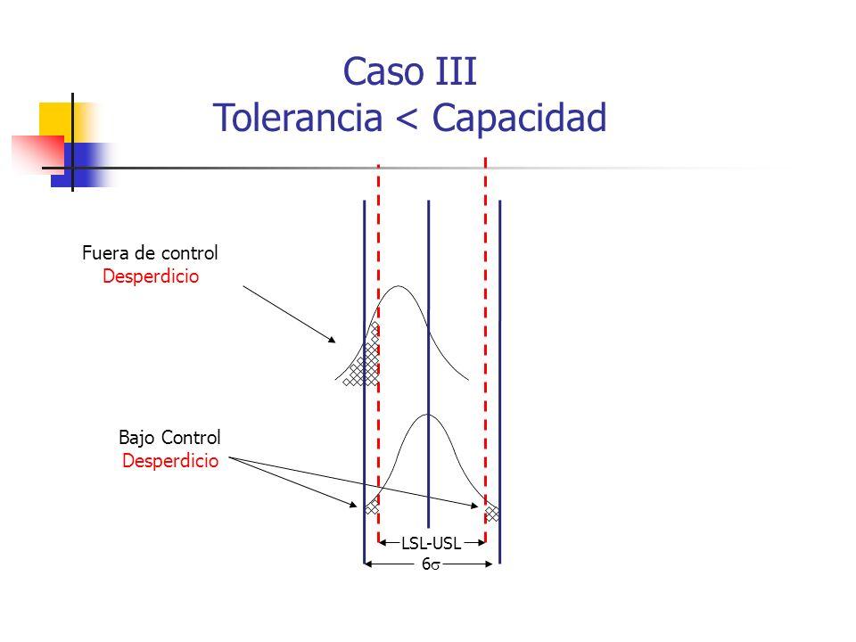 Caso III Tolerancia < Capacidad