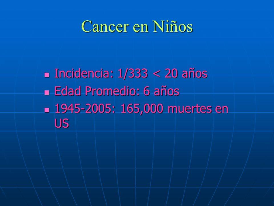 Cancer en Niños Incidencia: 1/333 < 20 años Edad Promedio: 6 años