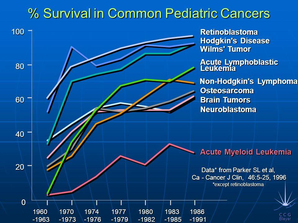 % Survival in Common Pediatric Cancers