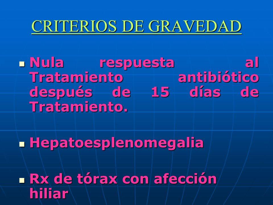 CRITERIOS DE GRAVEDAD Nula respuesta al Tratamiento antibiótico después de 15 días de Tratamiento.