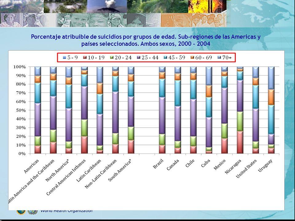 países seleccionados. Ambos sexos, 2000 - 2004