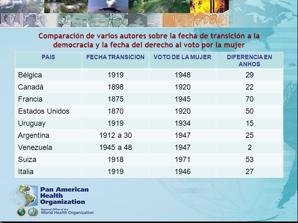 Comparación de varios autores sobre la fecha de transición a la democracia y la fecha del derecho al voto por la mujer