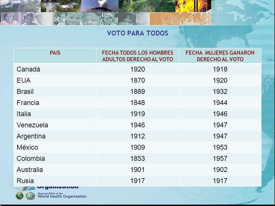VOTO PARA TODOS Canadá 1920 1918 EUA 1870 Brasil 1889 1932 Francia