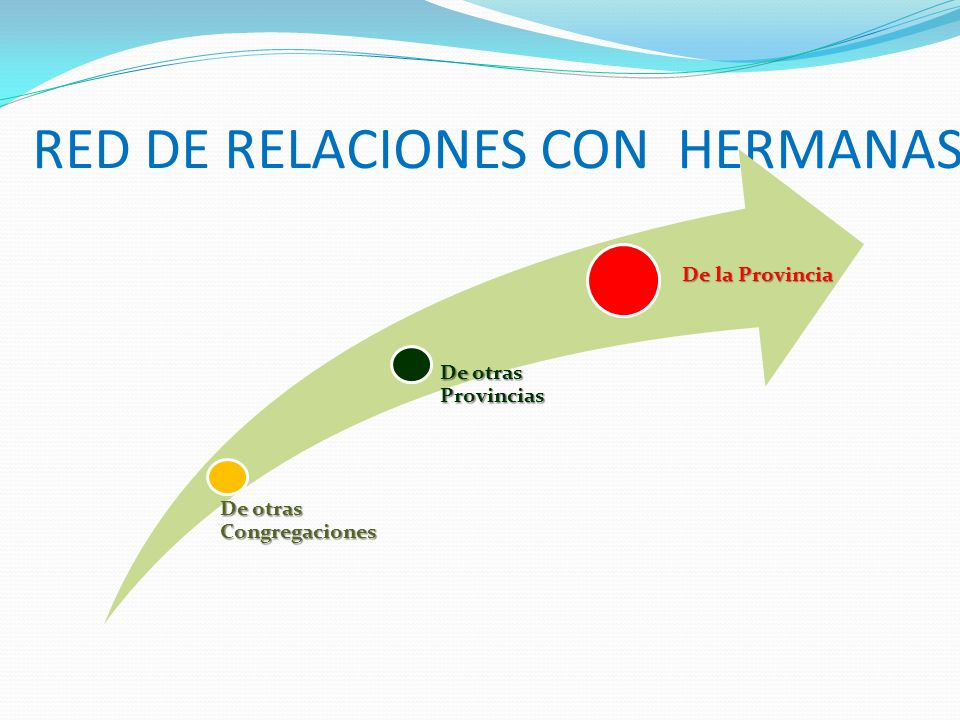 RED DE RELACIONES CON HERMANAS