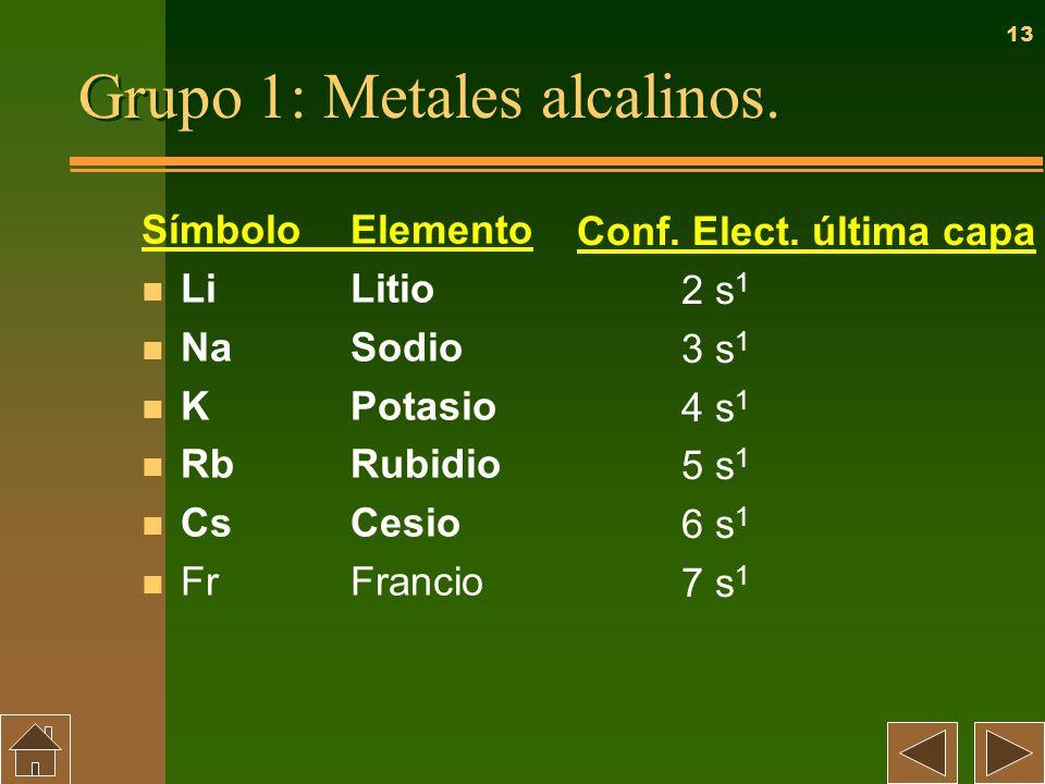 Grupo 1: Metales alcalinos.