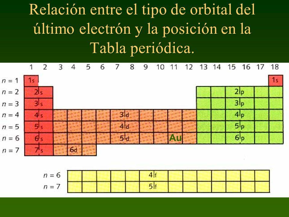 Relación entre el tipo de orbital del último electrón y la posición en la Tabla periódica.