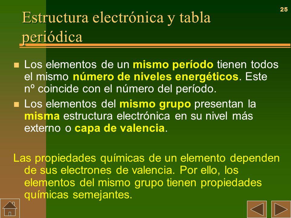 Estructura electrónica y tabla periódica