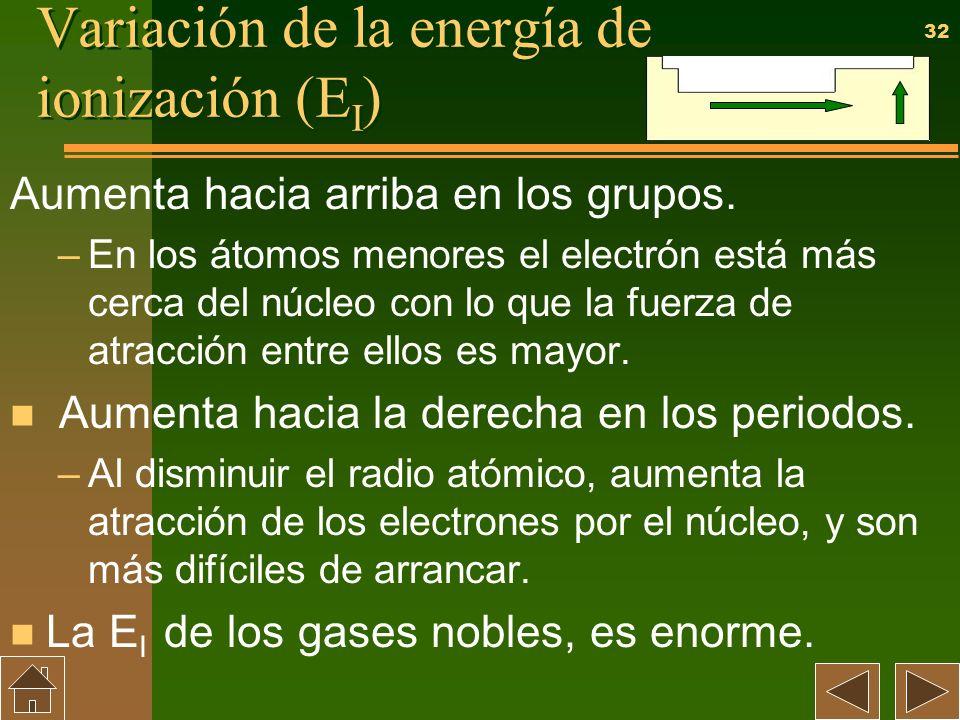 Variación de la energía de ionización (EI)