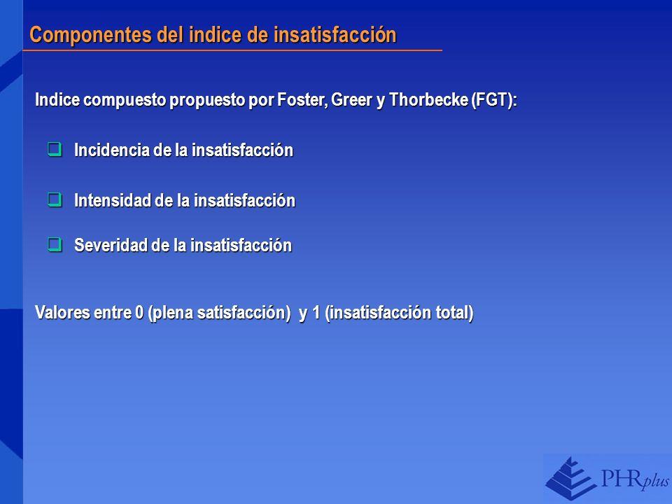 Componentes del indice de insatisfacción