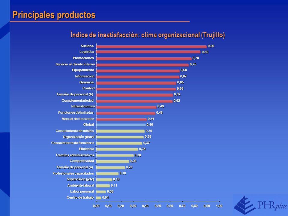 Índice de insatisfacción: clima organizacional (Trujillo)