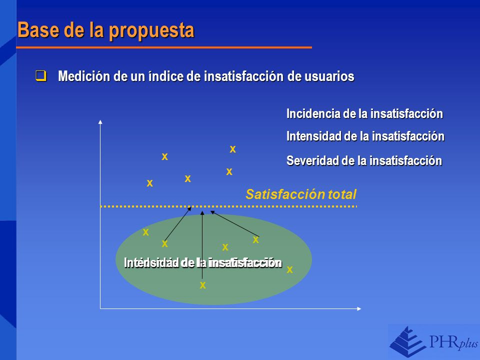 Base de la propuesta Medición de un índice de insatisfacción de usuarios. Incidencia de la insatisfacción.