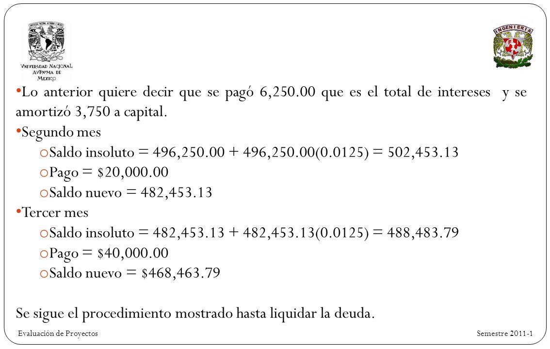 Se sigue el procedimiento mostrado hasta liquidar la deuda.