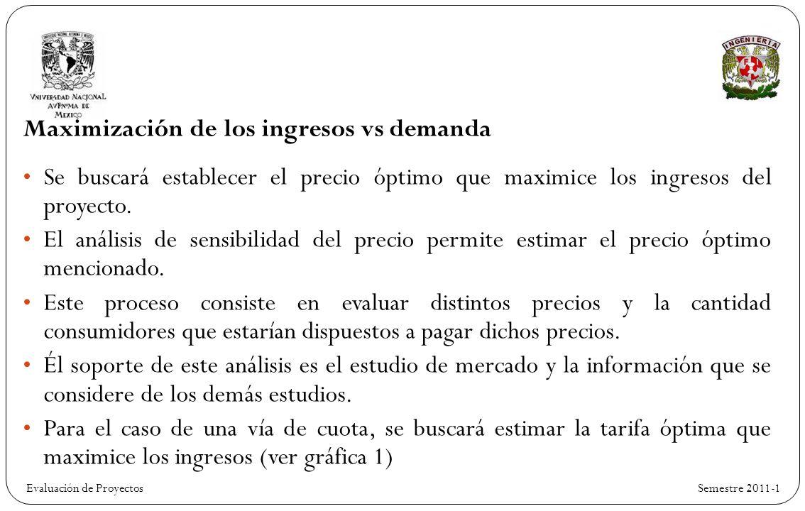 Maximización de los ingresos vs demanda
