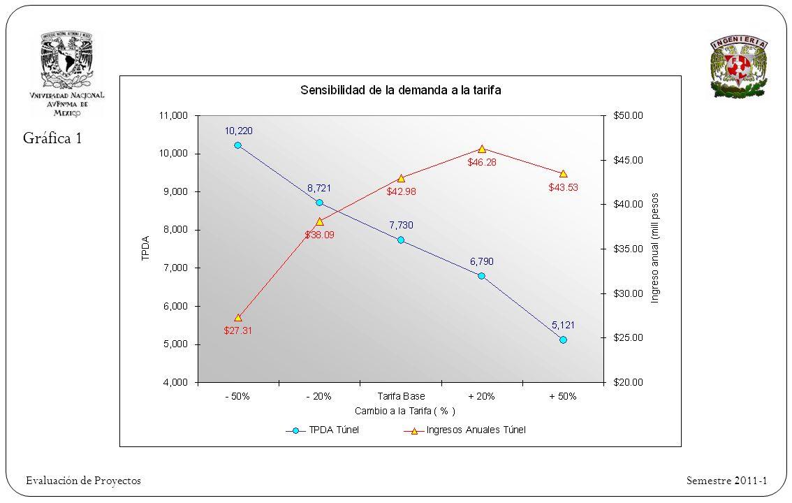 Gráfica 1 Evaluación de Proyectos Semestre 2011-1