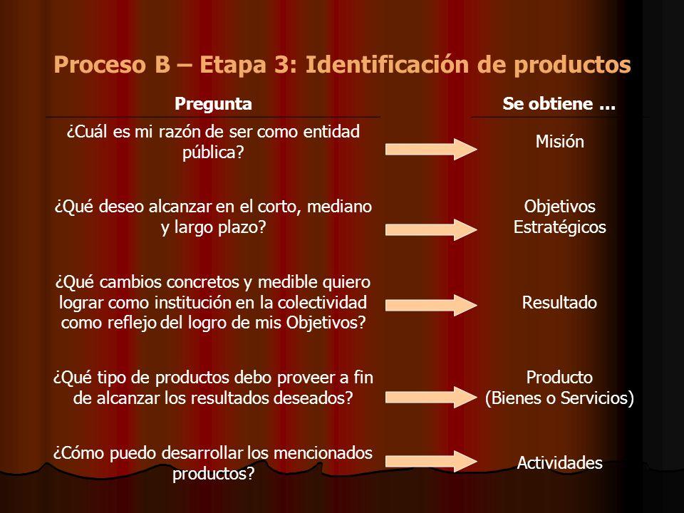 Proceso B – Etapa 3: Identificación de productos