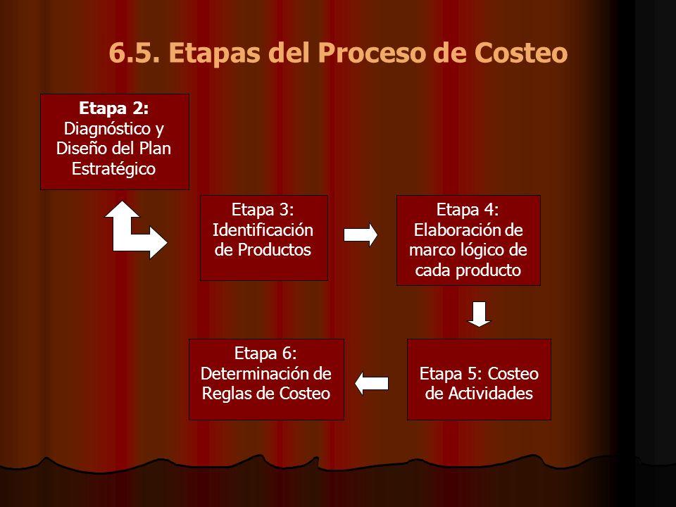 6.5. Etapas del Proceso de Costeo