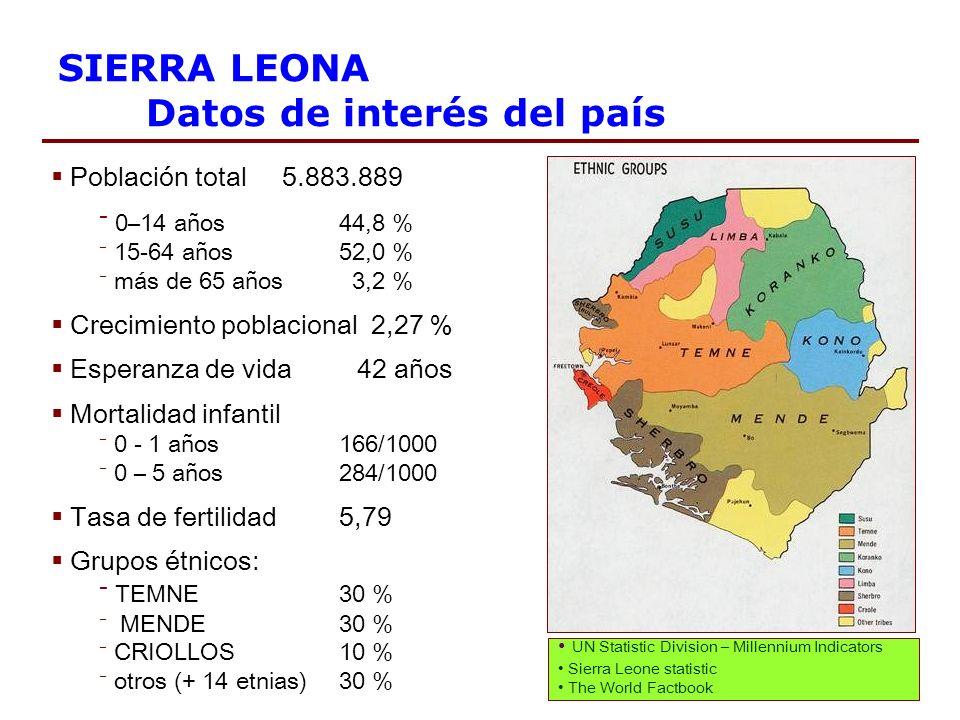 SIERRA LEONA Datos de interés del país