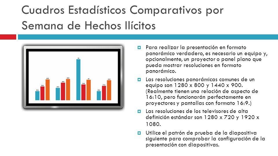 Cuadros Estadísticos Comparativos por Semana de Hechos Ilícitos