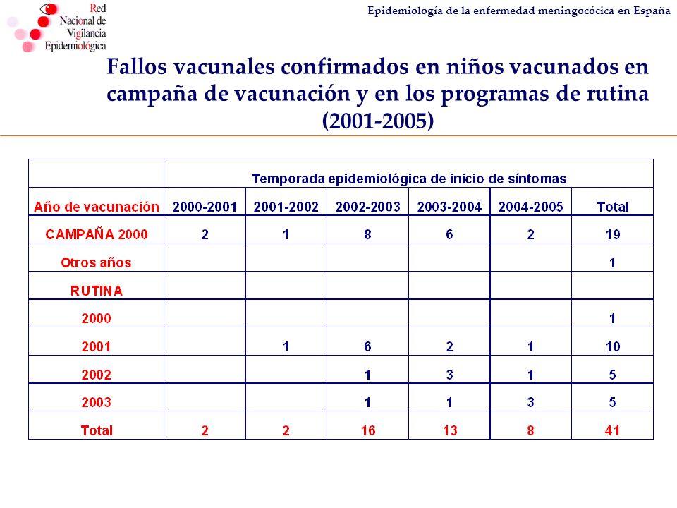 Epidemiología de la enfermedad meningocócica en España