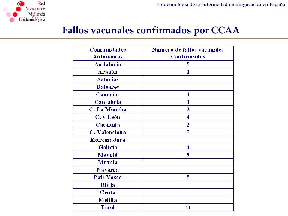 Fallos vacunales confirmados por CCAA