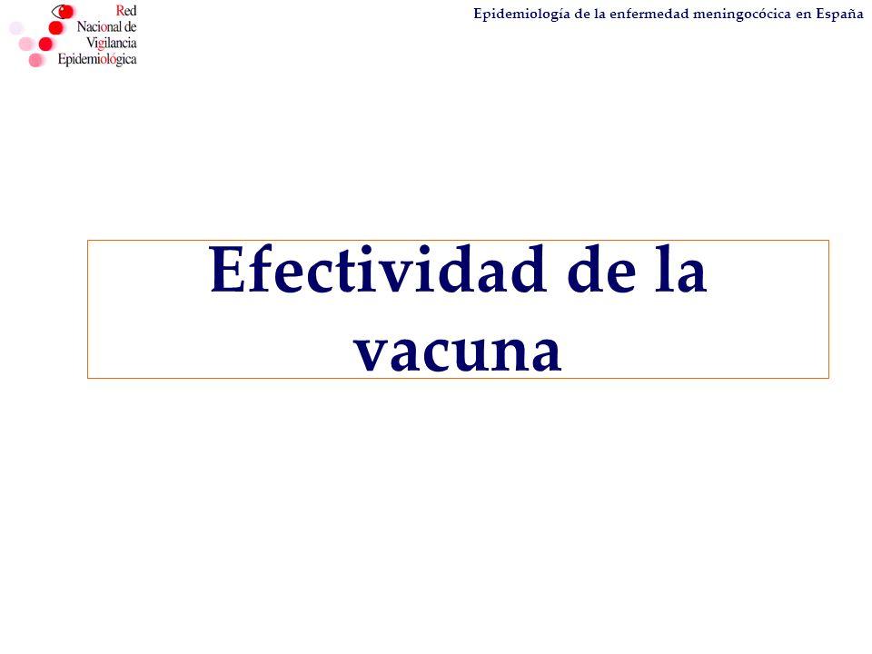 Efectividad de la vacuna