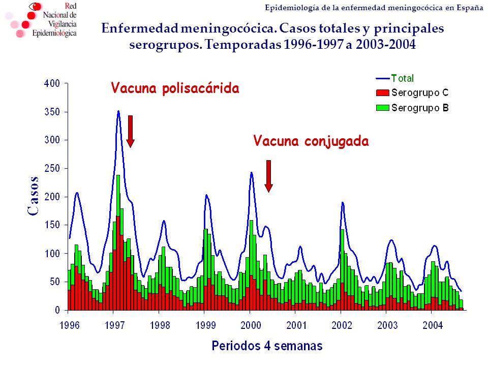 Enfermedad meningocócica. Casos totales y principales