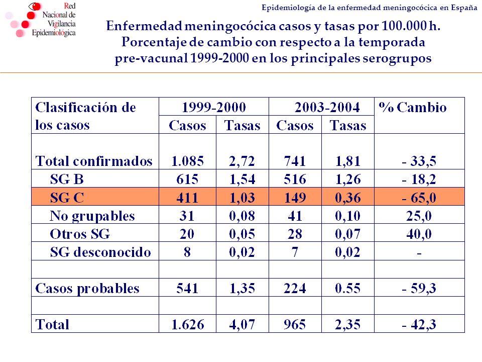 Enfermedad meningocócica casos y tasas por 100.000 h.