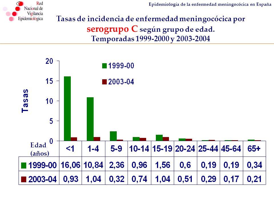 serogrupo C según grupo de edad. Temporadas 1999-2000 y 2003-2004