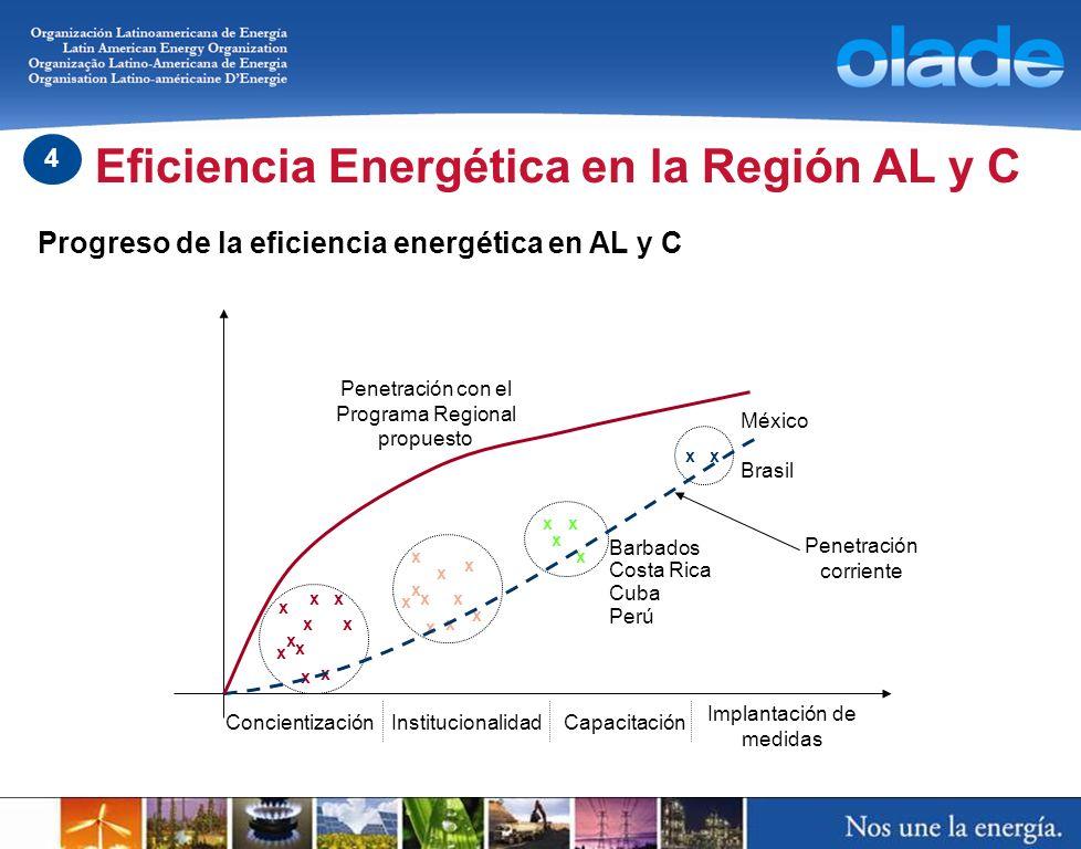 Progreso de la eficiencia energética en AL y C