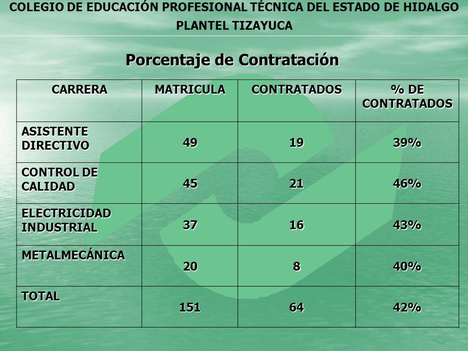 Porcentaje de Contratación