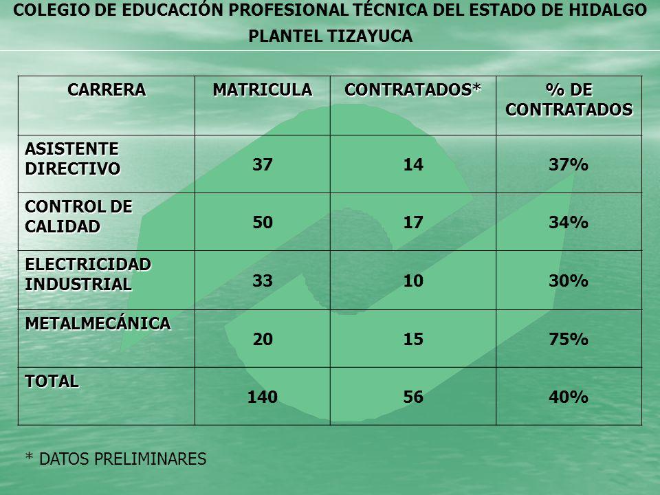 CARRERAMATRICULA. CONTRATADOS* % DE CONTRATADOS. ASISTENTE DIRECTIVO. 37. 14. 37% CONTROL DE CALIDAD.