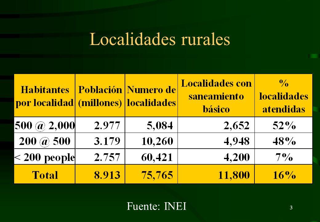 Localidades rurales Fuente: INEI