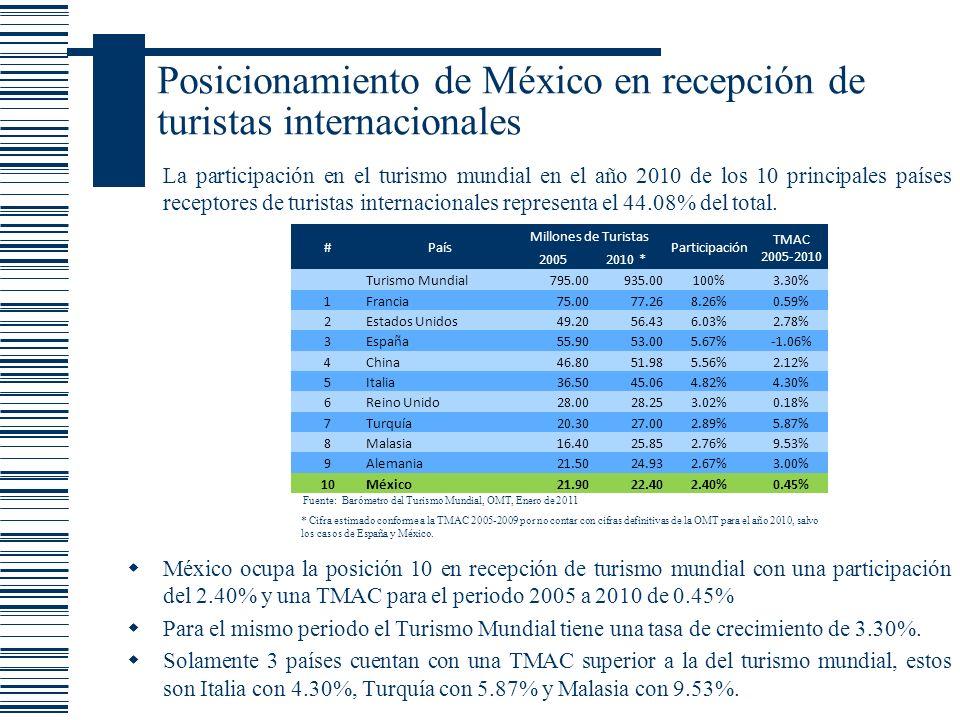 Posicionamiento de México en recepción de turistas internacionales