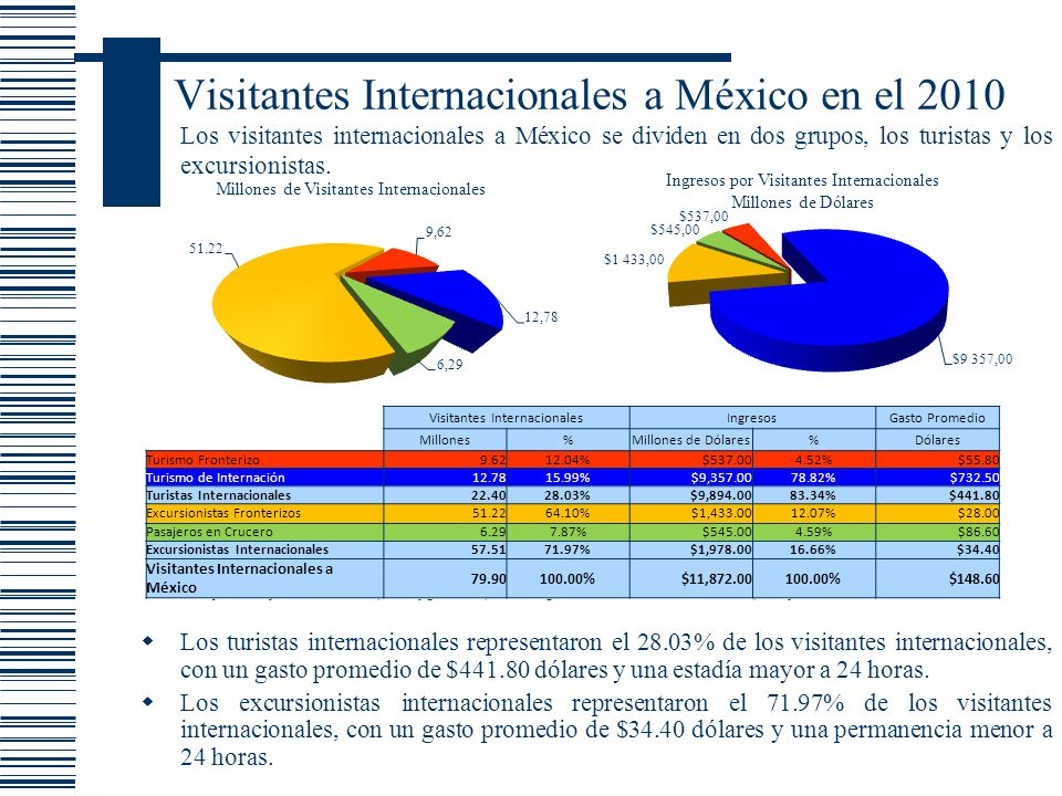 Visitantes Internacionales a México en el 2010