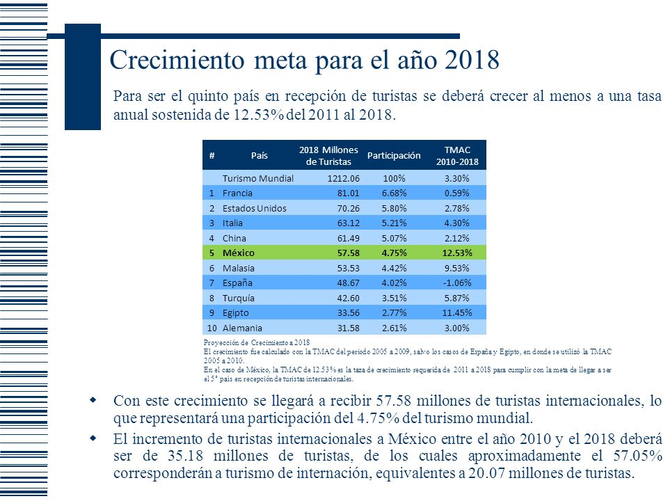 Crecimiento meta para el año 2018