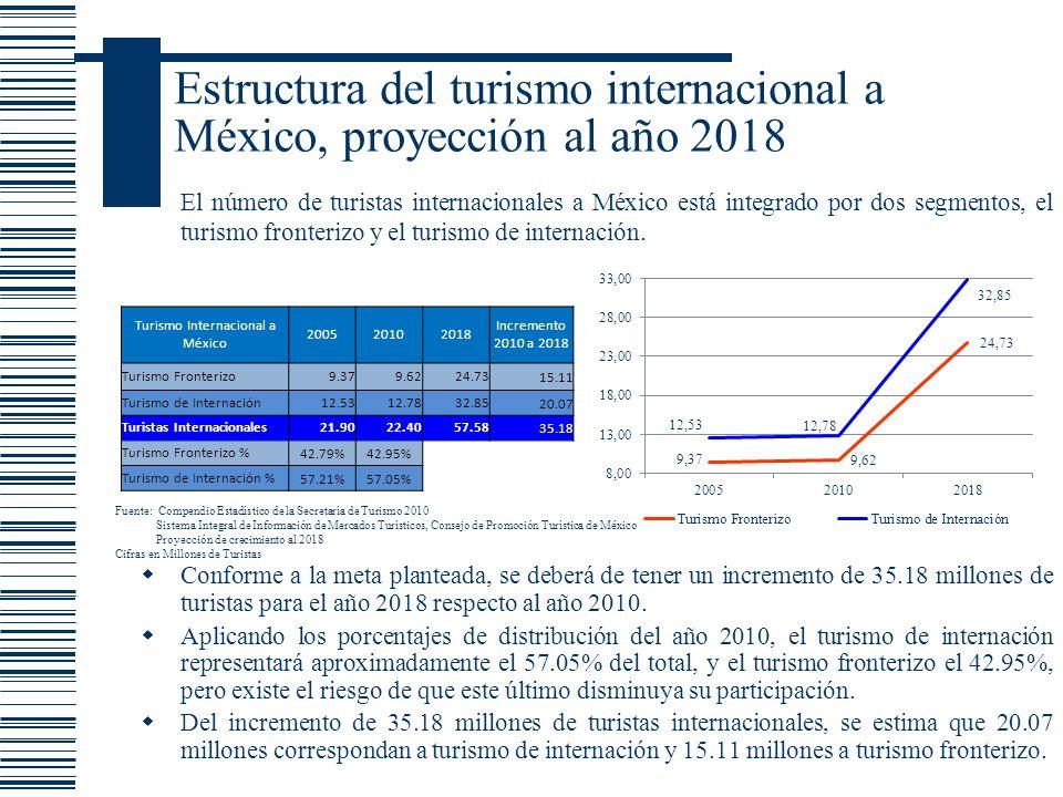 Estructura del turismo internacional a México, proyección al año 2018