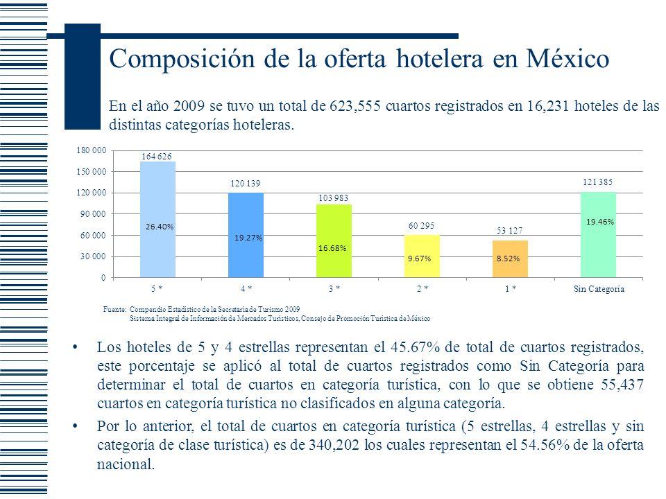 Composición de la oferta hotelera en México