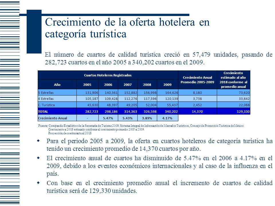 Crecimiento de la oferta hotelera en categoría turística