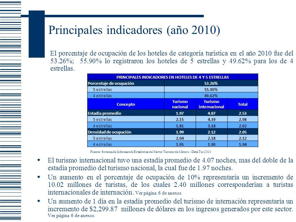 Principales indicadores (año 2010)