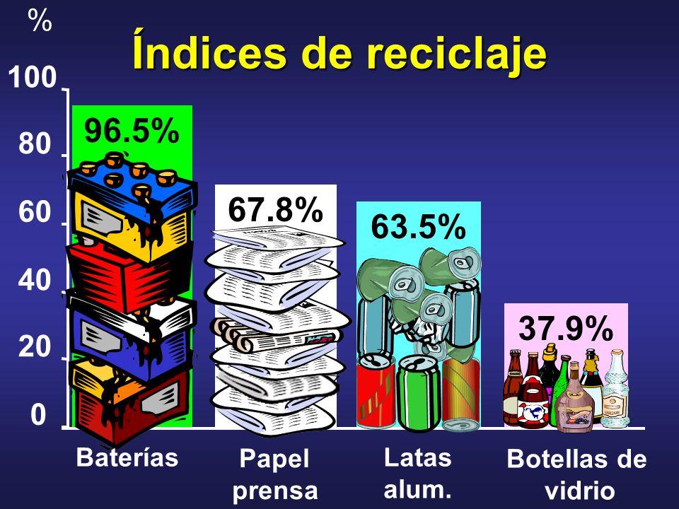 Índices de reciclaje 96.5% 67.8% 63.5% 37.9% % 100 80 60 40 20