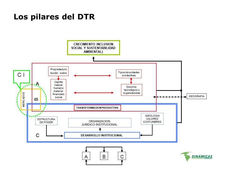 Los pilares del DTR C I A B C CRECIMIENTO INCLUSION