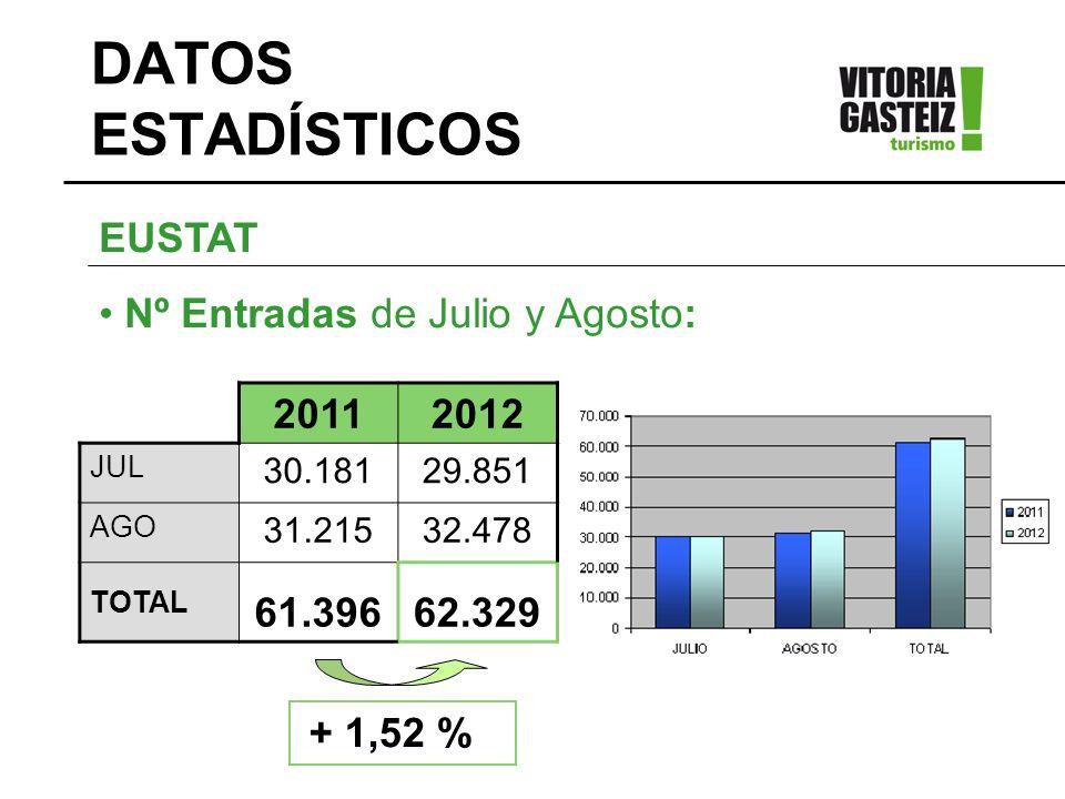 DATOS ESTADÍSTICOS EUSTAT Nº Entradas de Julio y Agosto: 2011 2012