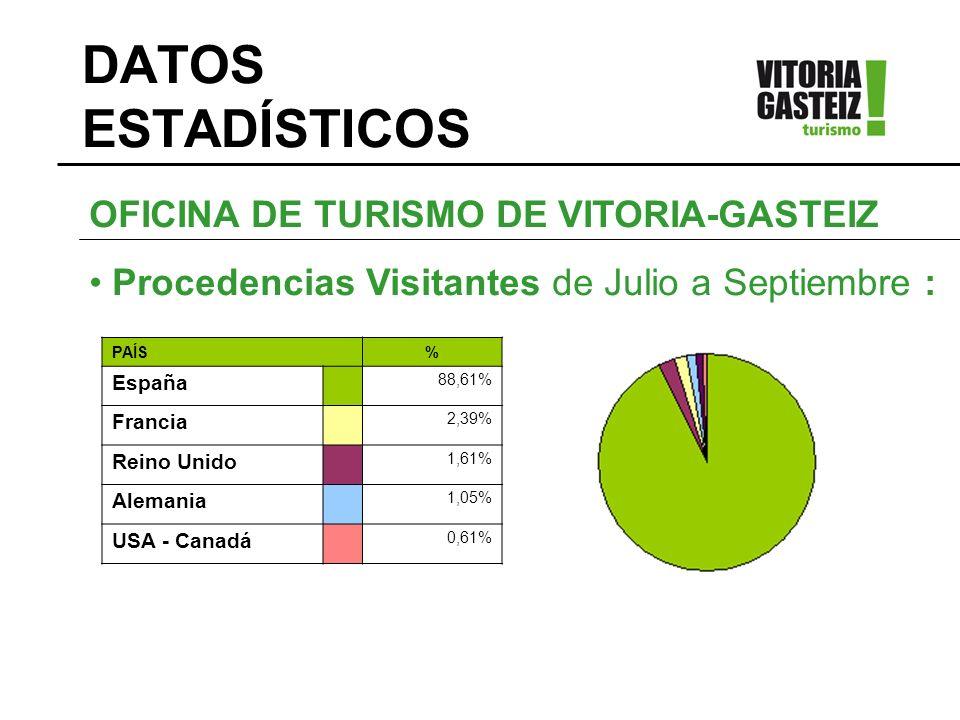 DATOS ESTADÍSTICOS OFICINA DE TURISMO DE VITORIA-GASTEIZ