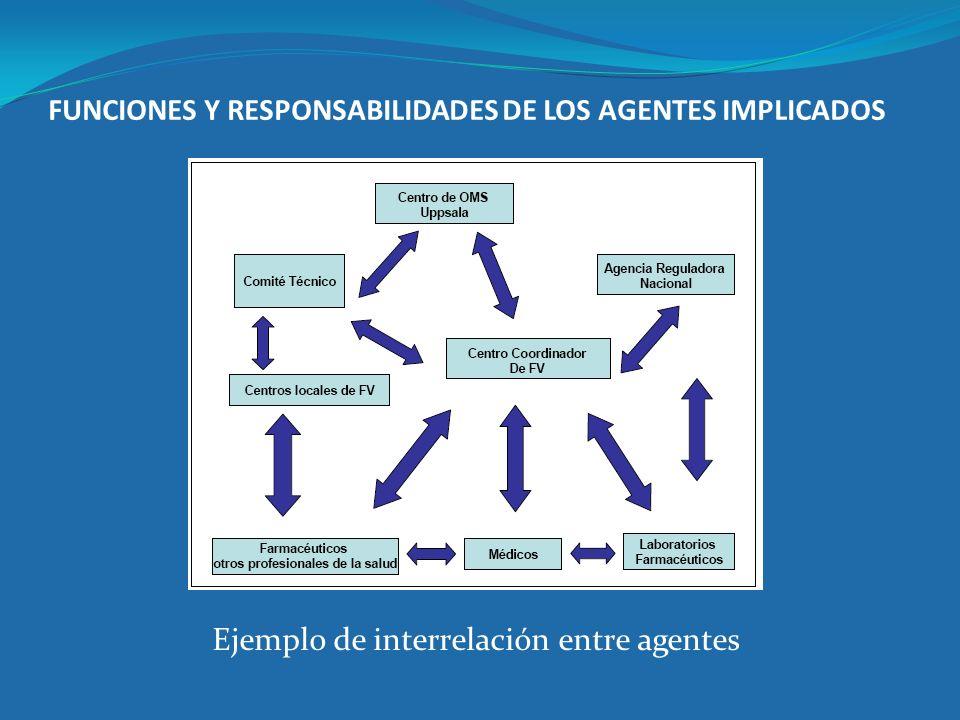 FUNCIONES Y RESPONSABILIDADES DE LOS AGENTES IMPLICADOS