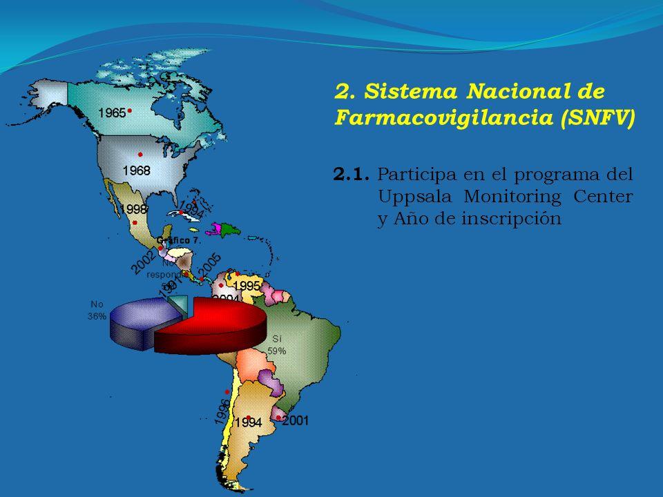 2. Sistema Nacional de Farmacovigilancia (SNFV)