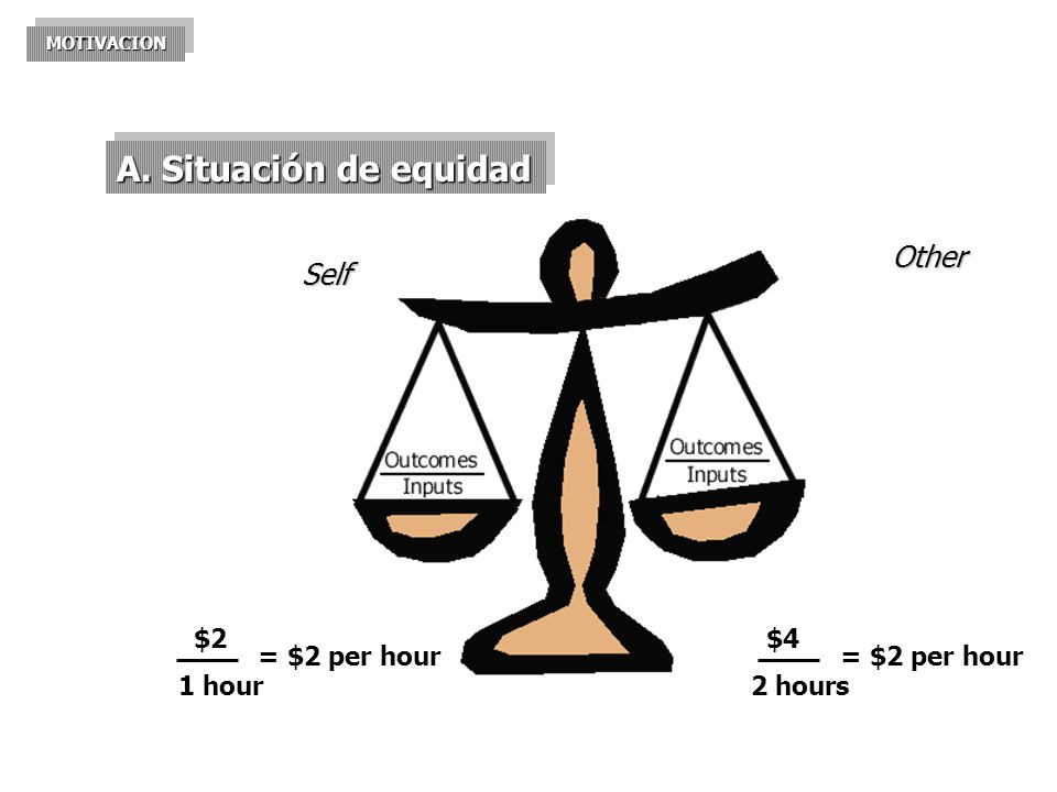 A. Situación de equidad Other Self $2 1 hour = $2 per hour $4 2 hours